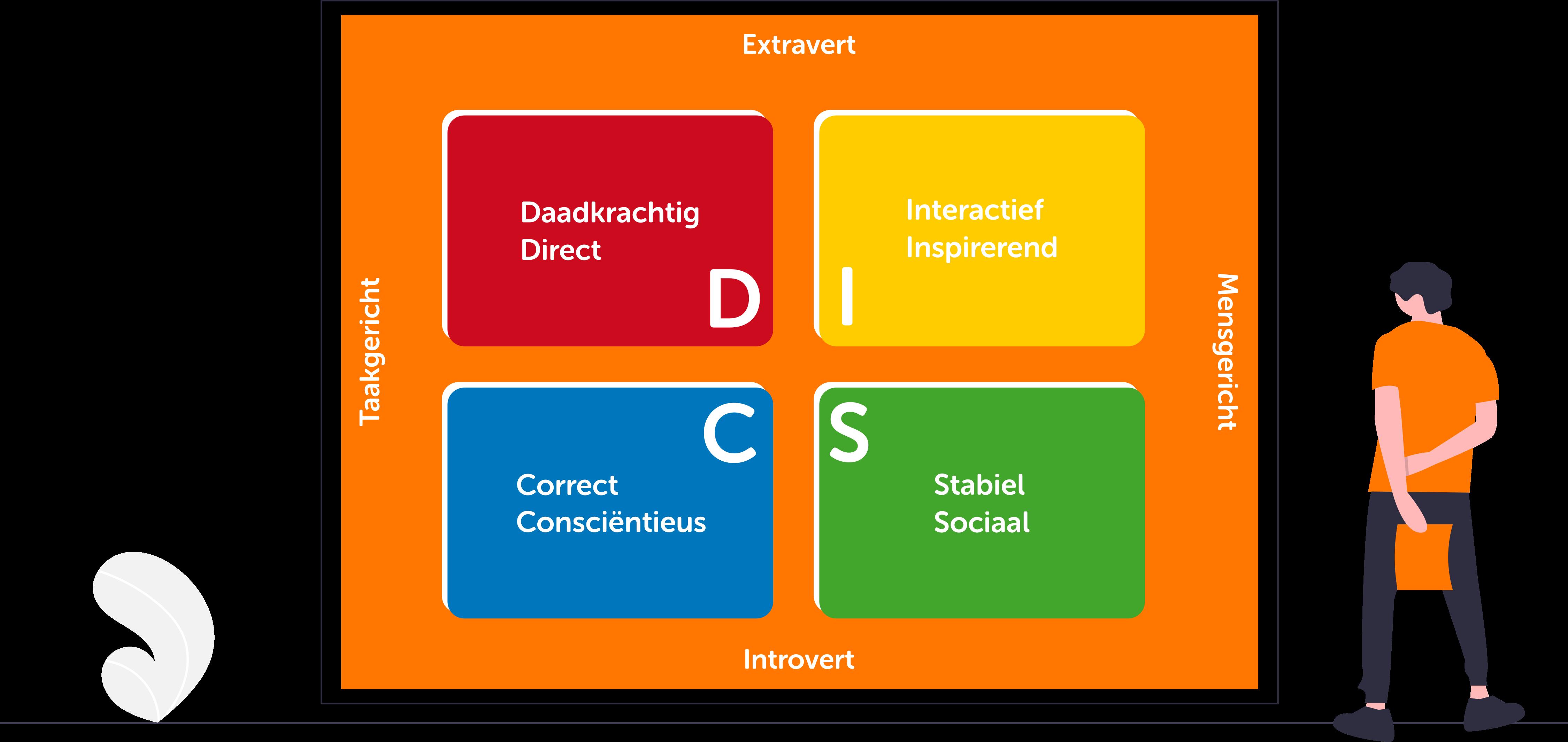 My Survey DISC model kleuren2